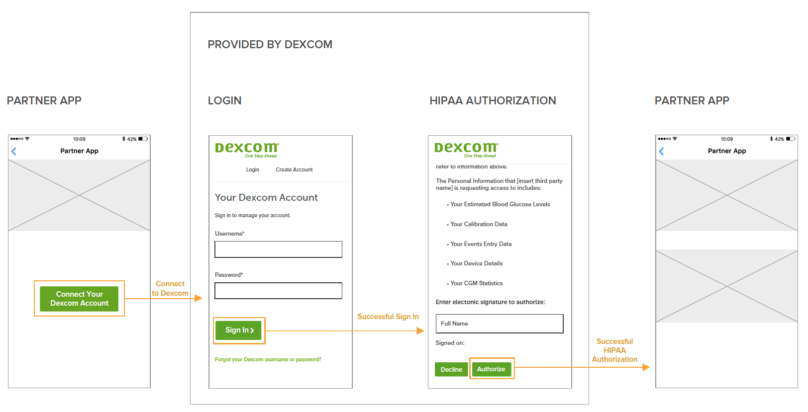 User Authorization Flow